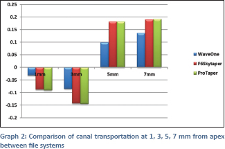 Comparitive evaluation of canal shaping ability of three nickel