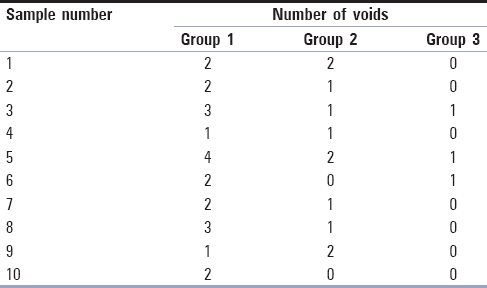 Table 1: Number of voids for each sample