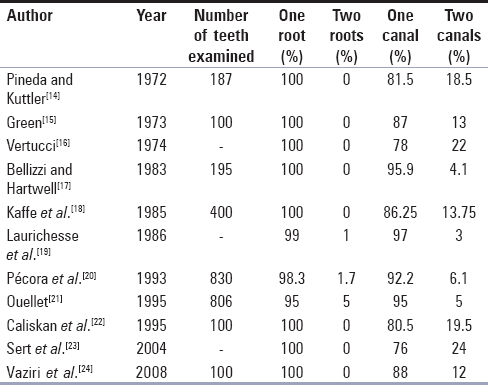 Table 2: Incidence reports