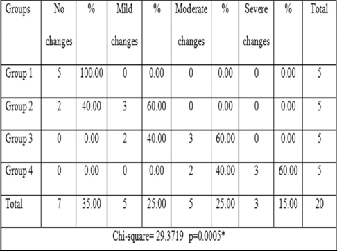 Table 1: States that comparison of surface changes between 4 groups