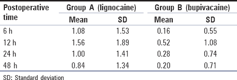 Table 3: Descriptive statistics of postoperative pain for Group A and Group B