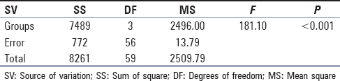 Table 3: Comparison of mean push-out bond strength of four groups by analysis of variance