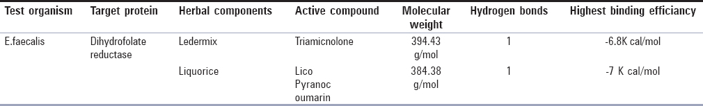 Table 2: Binding affinity of ledermix and licorice paste+calcium hydroxide against <i>Enterococcus faecalis</i>