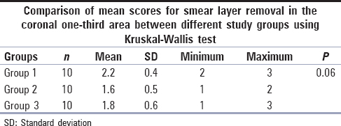Table 1: Smear score in the coronal third