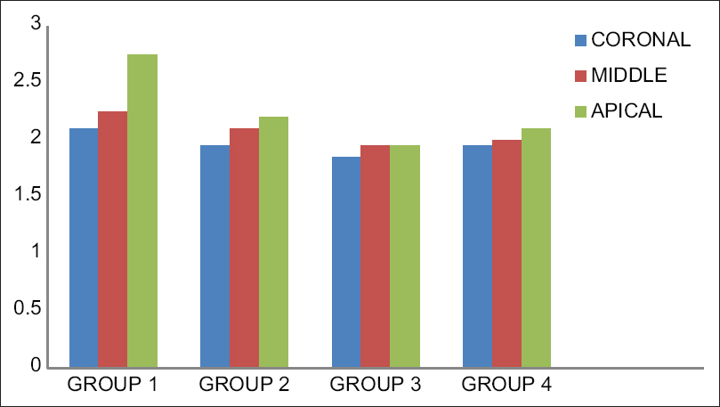 Figure 3: Remaining smear layer scores among various groups